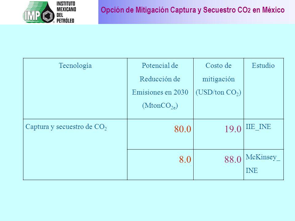 Opción de Mitigación Captura y Secuestro CO 2 en México Tecnología Potencial de Reducción de Emisiones en 2030 (MtonCO 2e ) Costo de mitigación (USD/t
