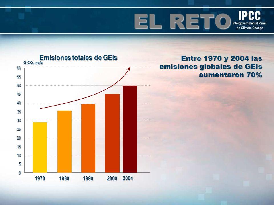 EL RETO GtCO 2 -eq/a 0 5 10 15 20 25 30 35 40 45 50 55601970198019902000 2004 Emisiones totales de GEIs Entre 1970 y 2004 las emisiones globales de GE