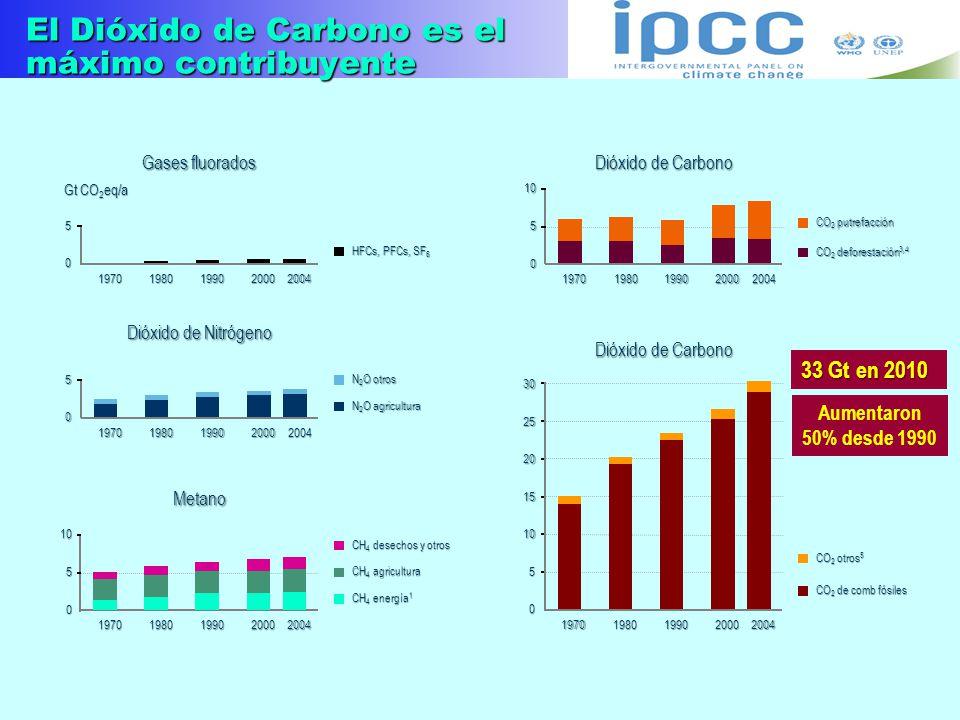 El Dióxido de Carbono es el máximo contribuyente 0 5 10 15 20 25 30 19701980199020002004 CO 2 otros 5 CO 2 de comb fósiles 0 51019701980199020002004 C