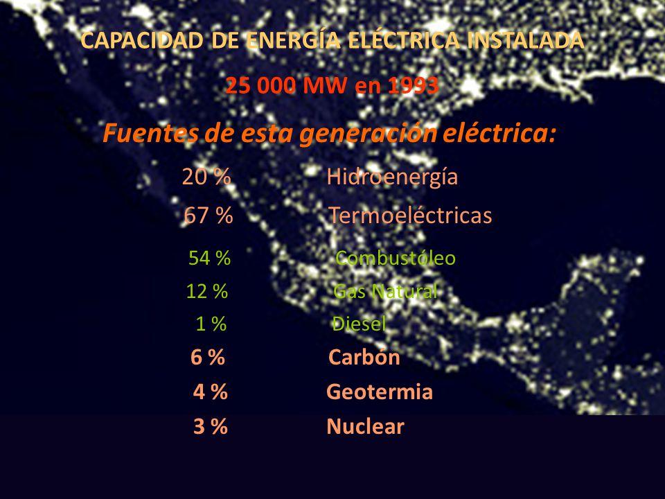 CAPACIDAD DE ENERGÍA ELÉCTRICA INSTALADA 25 000 MW en 1993 Fuentes de esta generación eléctrica: 20 % Hidroenergía 67 % Termoeléctricas 54 % Combustól