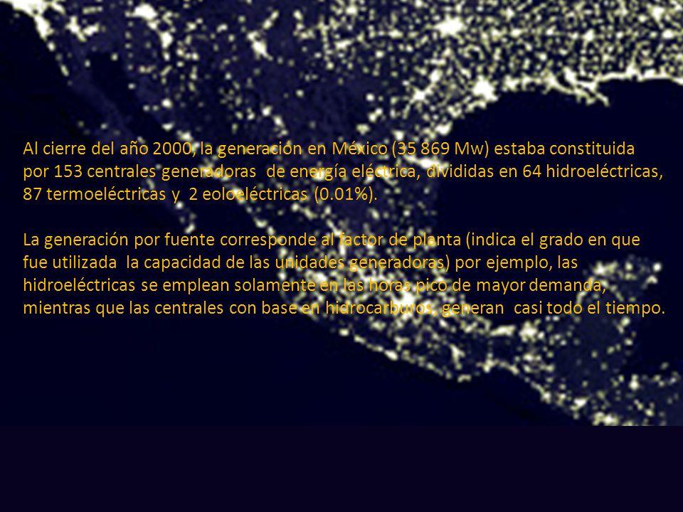 Al cierre del año 2000, la generación en México (35 869 Mw) estaba constituida por 153 centrales generadoras de energía eléctrica, divididas en 64 hid
