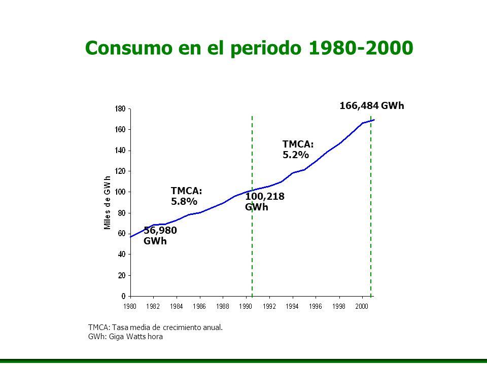 Consumo en el periodo 1980-2000 TMCA: 5.8% TMCA: 5.2% 56,980 GWh 100,218 GWh 166,484 GWh TMCA: Tasa media de crecimiento anual. GWh: Giga Watts hora