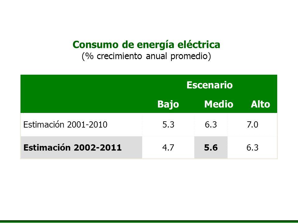 Escenario BajoMedioAlto Estimación 2001-20105.36.37.0 Estimación 2002-20114.75.66.3 Consumo de energía eléctrica (% crecimiento anual promedio)