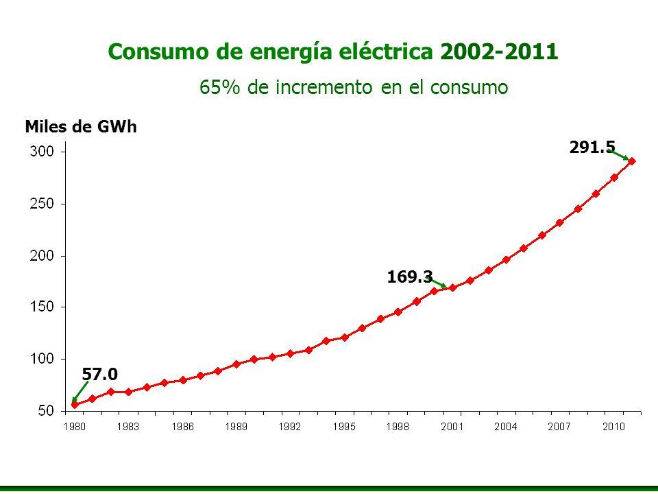 Consumo de energía eléctrica 2002-2011 65% de incremento en el consumo 291.5 Miles de GWh 169.3 57.0