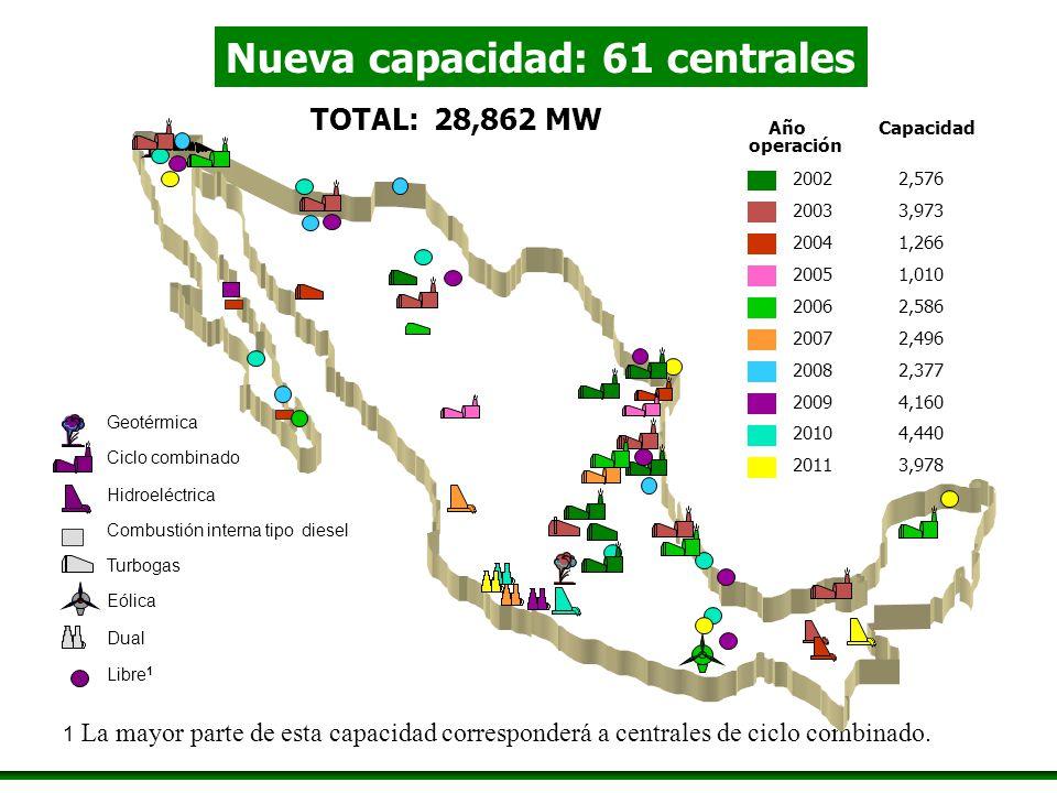 TOTAL: 28,862 MW 1 La mayor parte de esta capacidad corresponderá a centrales de ciclo combinado. Año Capacidad 20022,576 20033,973 20041,266 20051,01