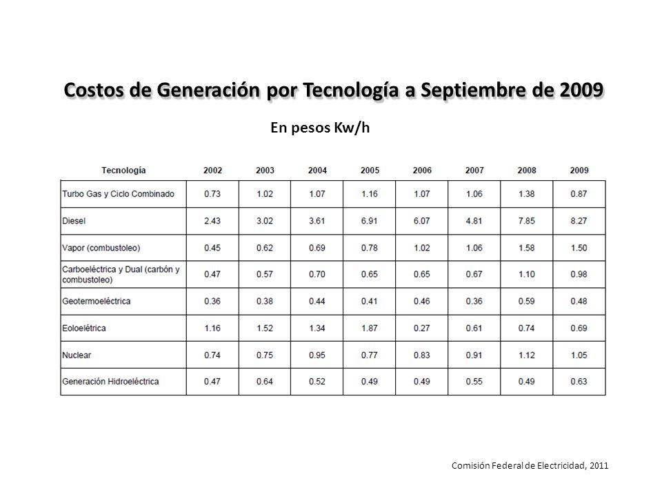 Costos de Generación por Tecnología a Septiembre de 2009 En pesos Kw/h Comisión Federal de Electricidad, 2011