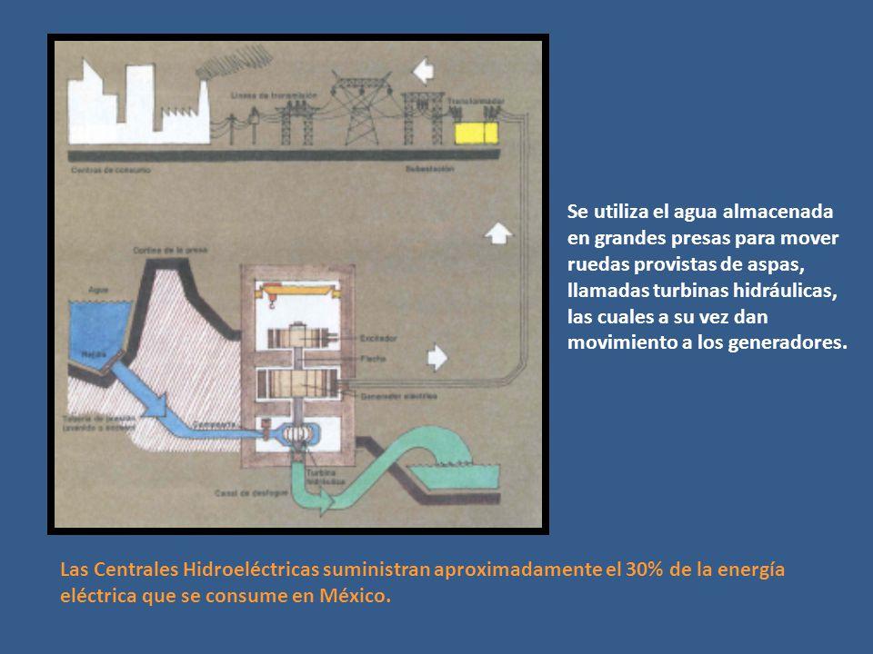 Las Centrales Hidroeléctricas suministran aproximadamente el 30% de la energía eléctrica que se consume en México. Se utiliza el agua almacenada en gr