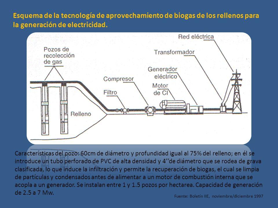 Esquema de la tecnología de aprovechamiento de biogas de los rellenos para la generación de electricidad. Fuente: Boletín IIE, noviembre/diciembre 199