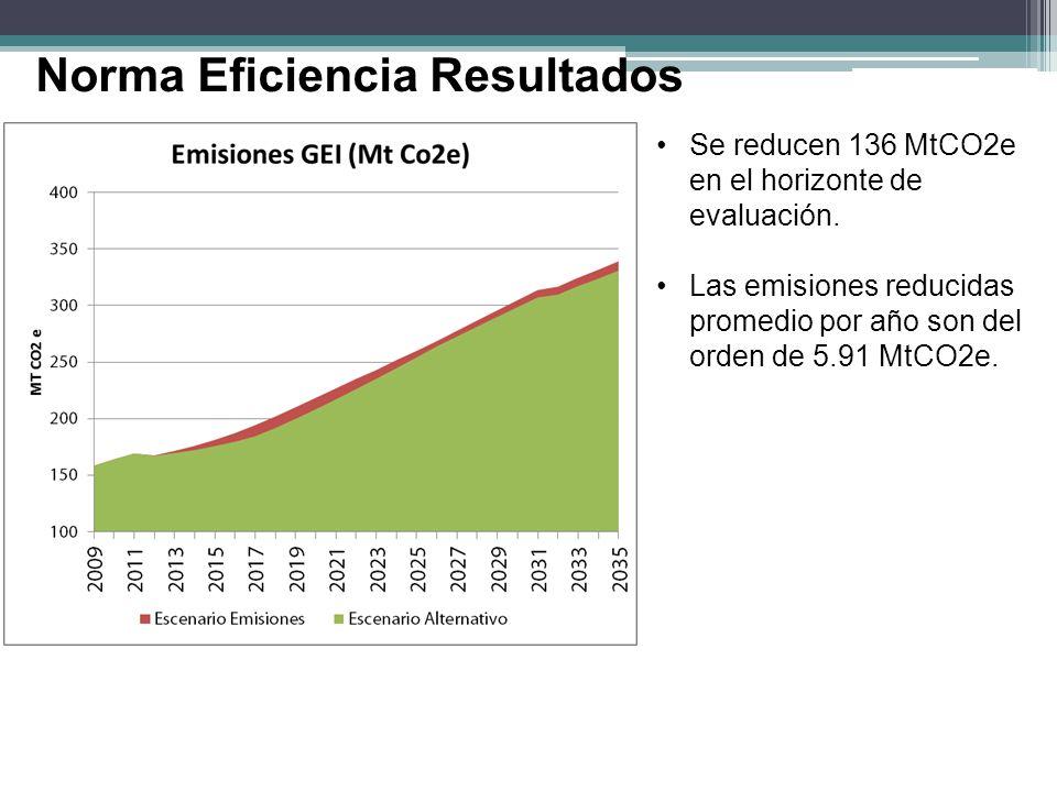 Norma Eficiencia Resultados Se reducen 136 MtCO2e en el horizonte de evaluación. Las emisiones reducidas promedio por año son del orden de 5.91 MtCO2e