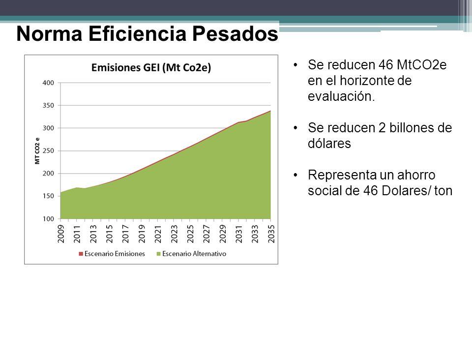Se reducen 46 MtCO2e en el horizonte de evaluación. Se reducen 2 billones de dólares Representa un ahorro social de 46 Dolares/ ton