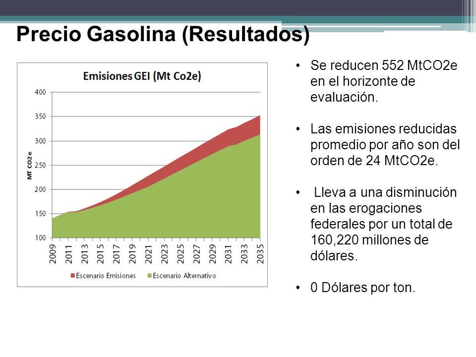 Precio Gasolina (Resultados) Se reducen 552 MtCO2e en el horizonte de evaluación. Las emisiones reducidas promedio por año son del orden de 24 MtCO2e.