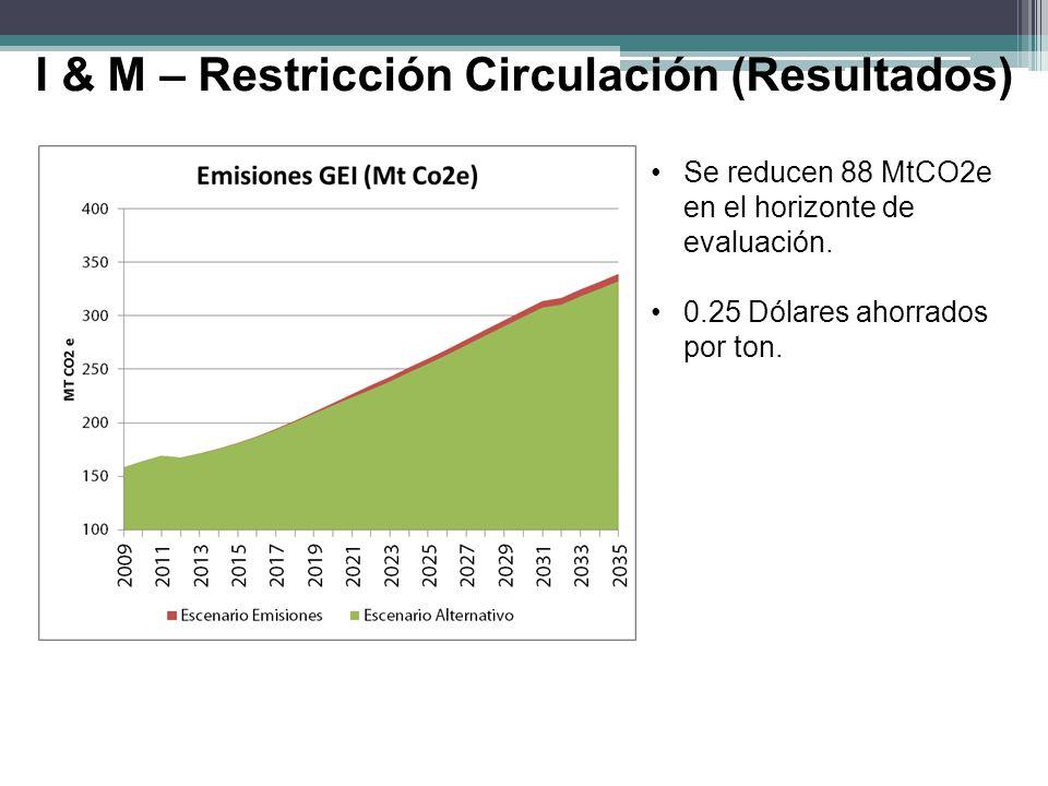 I & M – Restricción Circulación (Resultados) Se reducen 88 MtCO2e en el horizonte de evaluación. 0.25 Dólares ahorrados por ton.