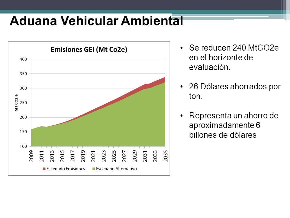 Se reducen 240 MtCO2e en el horizonte de evaluación. 26 Dólares ahorrados por ton. Representa un ahorro de aproximadamente 6 billones de dólares