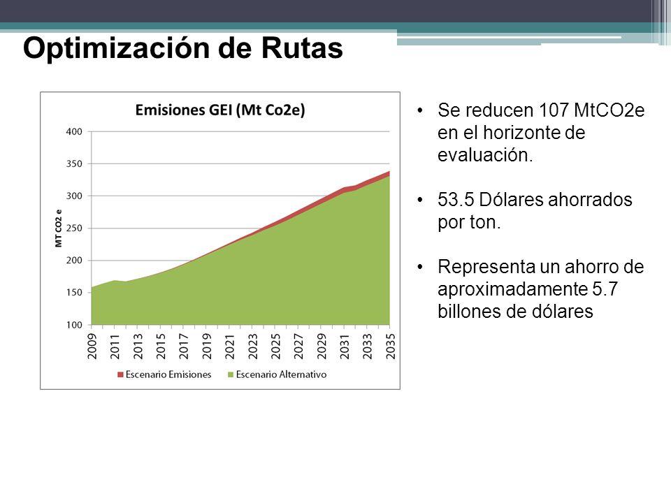Se reducen 107 MtCO2e en el horizonte de evaluación. 53.5 Dólares ahorrados por ton. Representa un ahorro de aproximadamente 5.7 billones de dólares