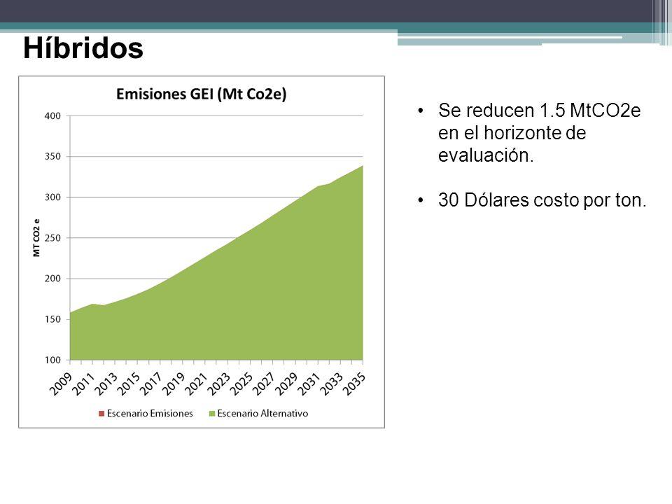 Se reducen 1.5 MtCO2e en el horizonte de evaluación. 30 Dólares costo por ton.