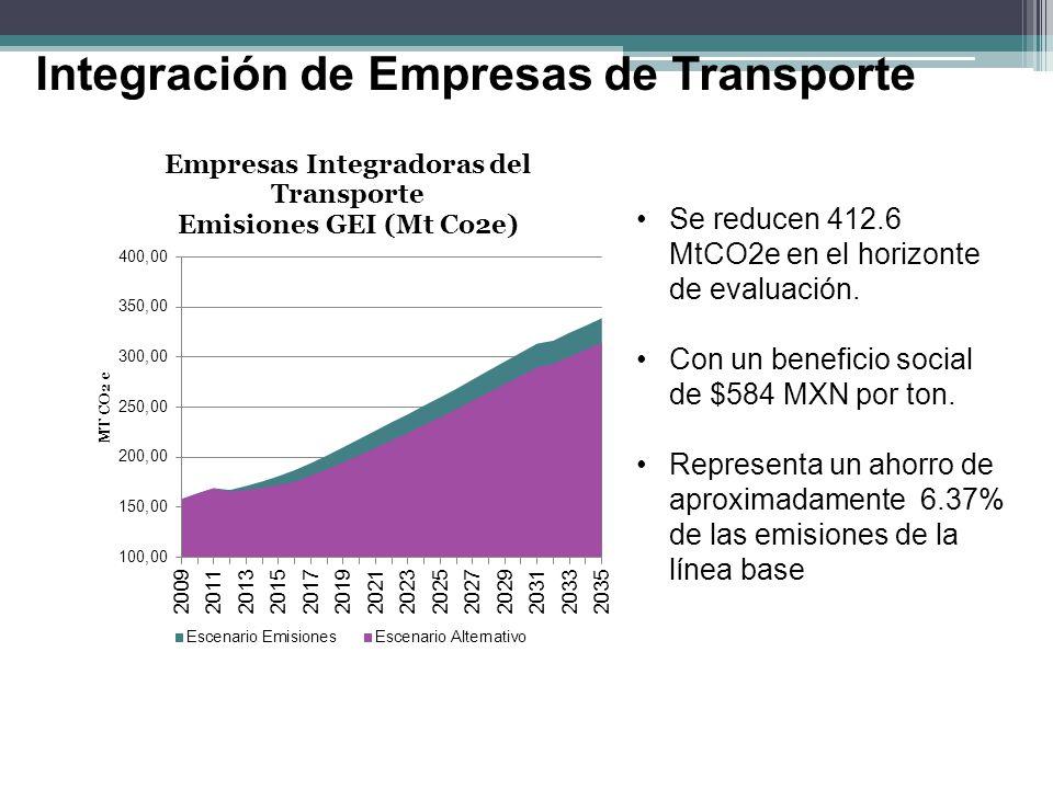 Integración de Empresas de Transporte Se reducen 412.6 MtCO2e en el horizonte de evaluación. Con un beneficio social de $584 MXN por ton. Representa u