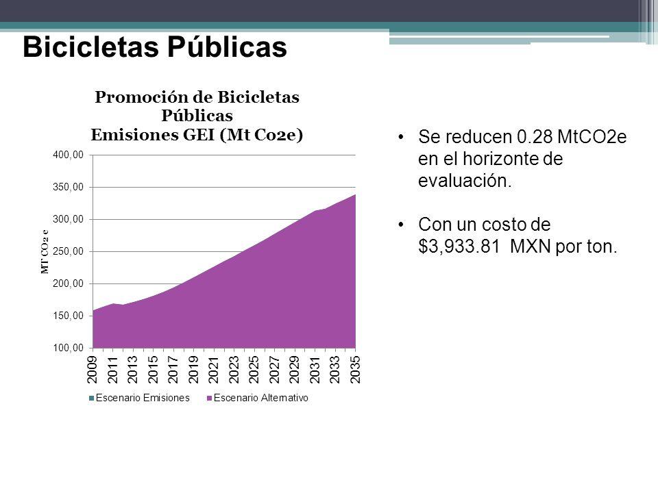 Bicicletas Públicas Se reducen 0.28 MtCO2e en el horizonte de evaluación. Con un costo de $3,933.81 MXN por ton.