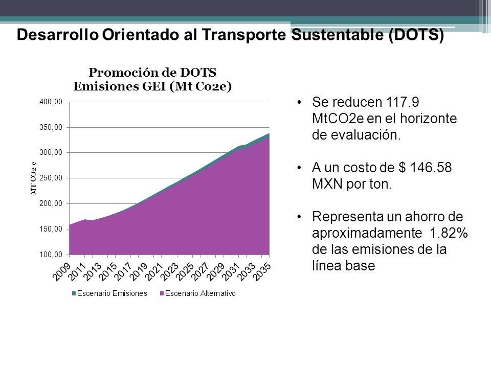 Desarrollo Orientado al Transporte Sustentable (DOTS) Se reducen 117.9 MtCO2e en el horizonte de evaluación. A un costo de $ 146.58 MXN por ton. Repre