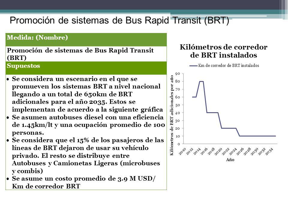Promoción de sistemas de Bus Rapid Transit (BRT) Medida: (Nombre) Promoción de sistemas de Bus Rapid Transit (BRT) Supuestos Se considera un escenario en el que se promueven los sistemas BRT a nivel nacional llegando a un total de 650km de BRT adicionales para el año 2035.