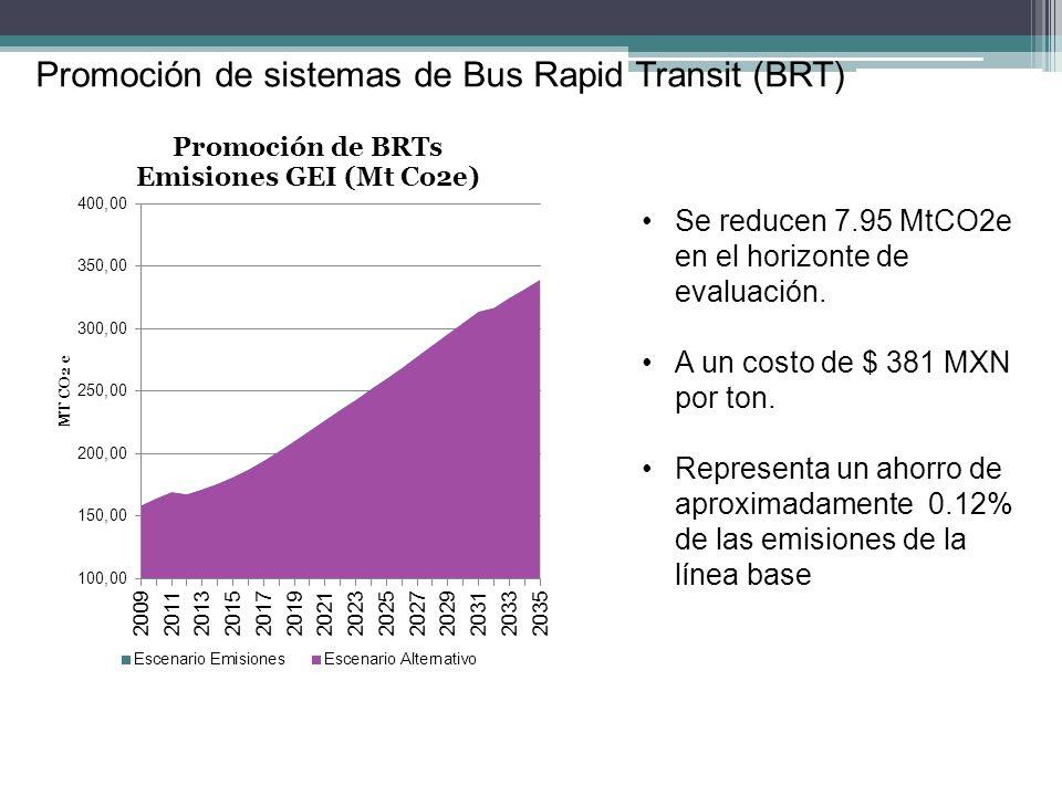 Promoción de sistemas de Bus Rapid Transit (BRT) Se reducen 7.95 MtCO2e en el horizonte de evaluación. A un costo de $ 381 MXN por ton. Representa un