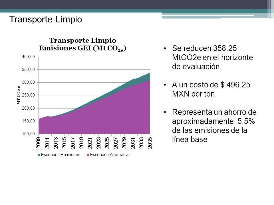 Transporte Limpio Se reducen 358.25 MtCO2e en el horizonte de evaluación. A un costo de $ 496.25 MXN por ton. Representa un ahorro de aproximadamente