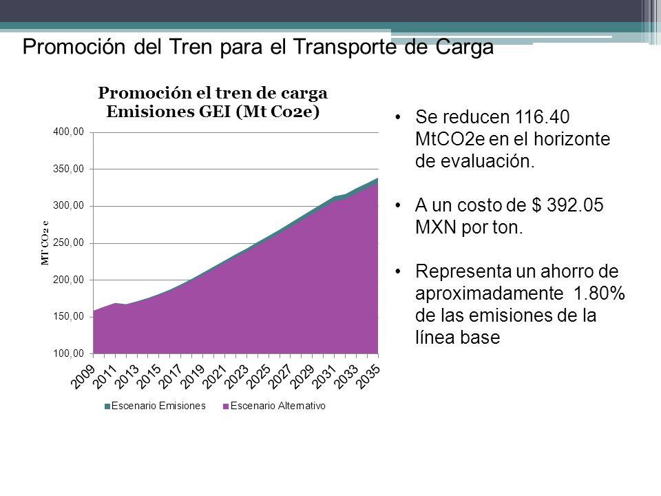 Promoción del Tren para el Transporte de Carga Se reducen 116.40 MtCO2e en el horizonte de evaluación. A un costo de $ 392.05 MXN por ton. Representa