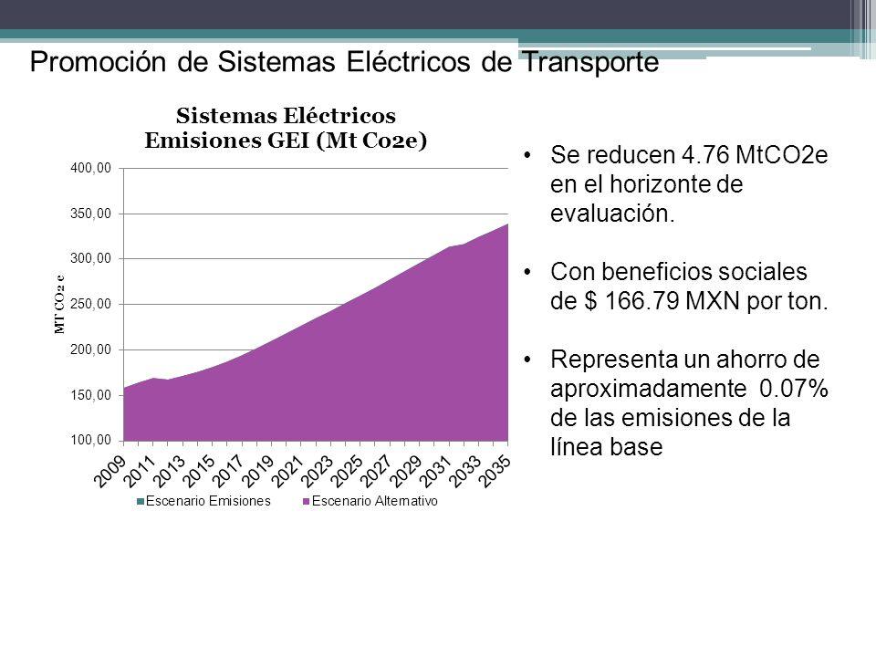 Promoción de Sistemas Eléctricos de Transporte Se reducen 4.76 MtCO2e en el horizonte de evaluación. Con beneficios sociales de $ 166.79 MXN por ton.