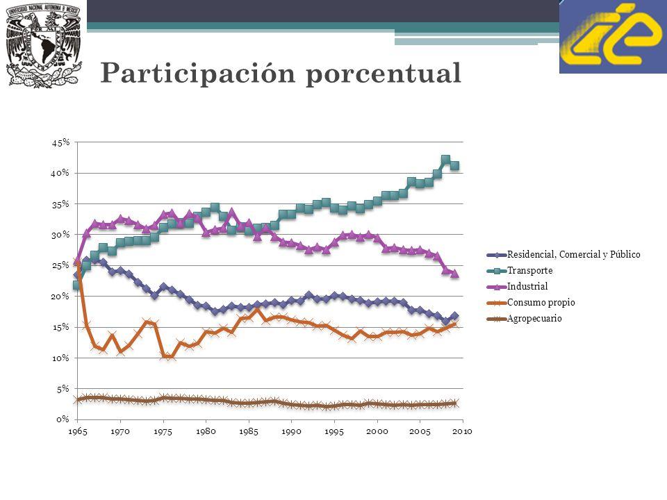 Potencial técnico de biomasa en México Fuente: Banco Mundial, MEDEC, 2009 PJ/año Total 3,569 PJ/año Recursos leñosos CultivosResiduos 36% de la producción de energía primaria en 2009 y 78% del consumo final de energía en México