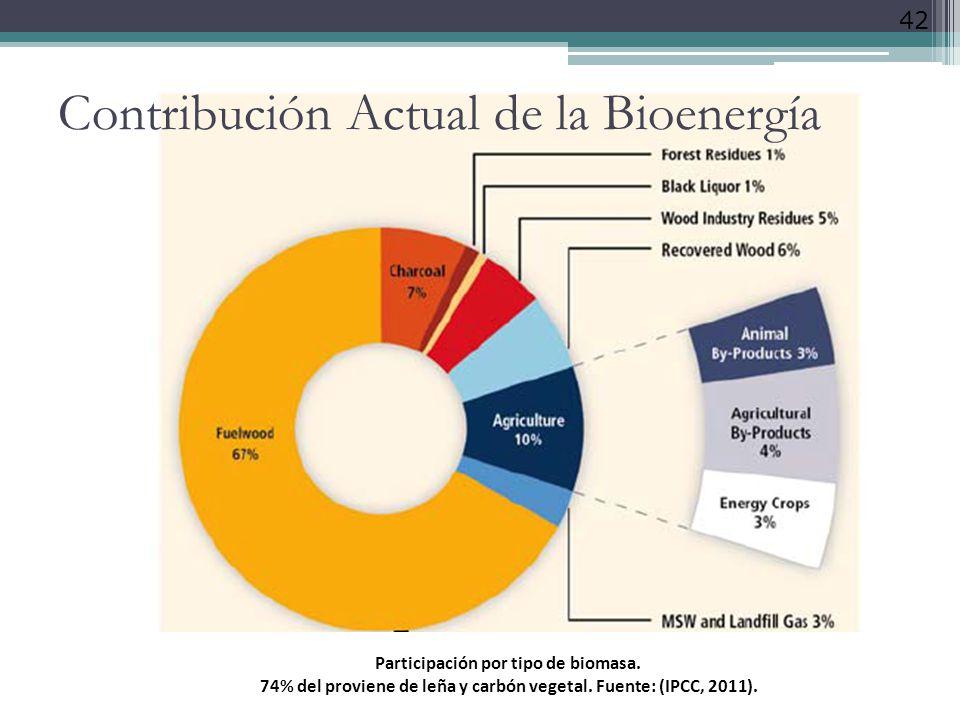 42 Participación por tipo de biomasa. 74% del proviene de leña y carbón vegetal. Fuente: (IPCC, 2011). Contribución Actual de la Bioenergía