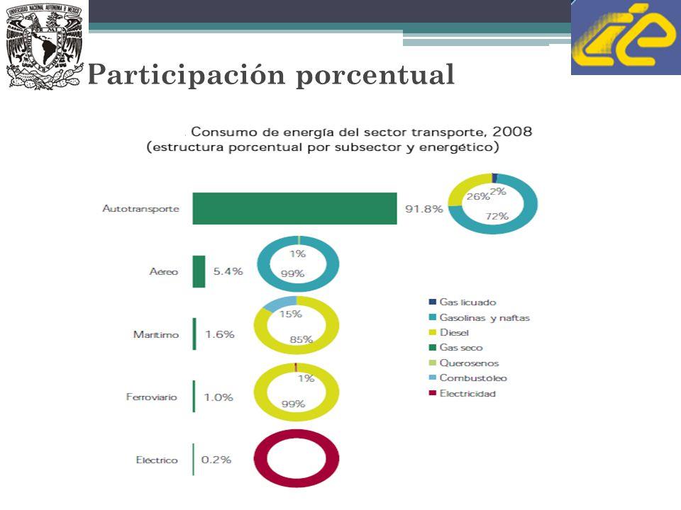 Sector Transporte Evaluación Ambiental y Económica de Intervenciones para la Reducción de GEI al 2035 mediante la Implementación de Políticas de Eficiencia Energética en el Sector Transporte en México A cargo del Centro de Transporte Sustentable A.C.