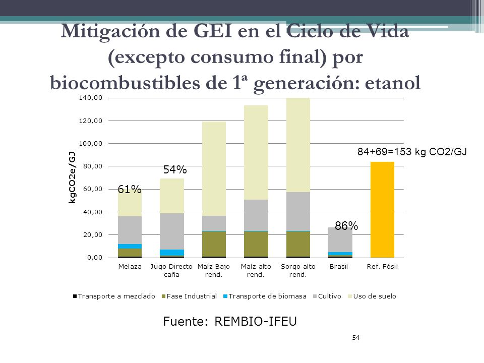 54 Mitigación de GEI en el Ciclo de Vida (excepto consumo final) por biocombustibles de 1ª generación: etanol Fuente: REMBIO-IFEU 84+69=153 kg CO2/GJ