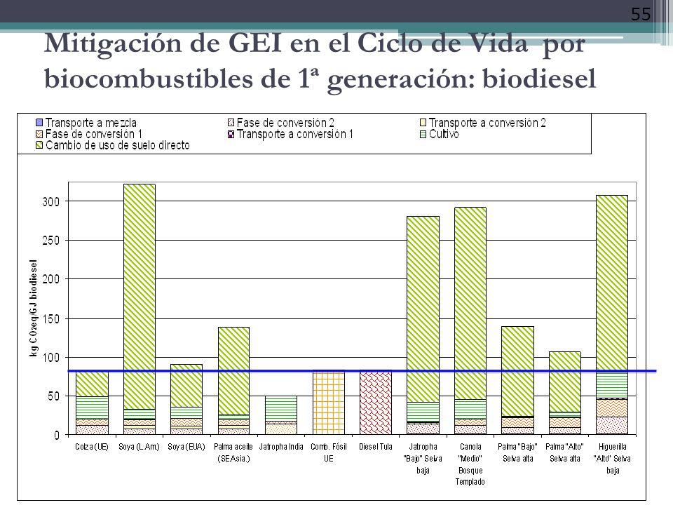 55 Mitigación de GEI en el Ciclo de Vida por biocombustibles de 1ª generación: biodiesel
