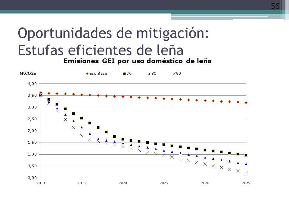 Oportunidades de mitigación: Estufas eficientes de leña 56