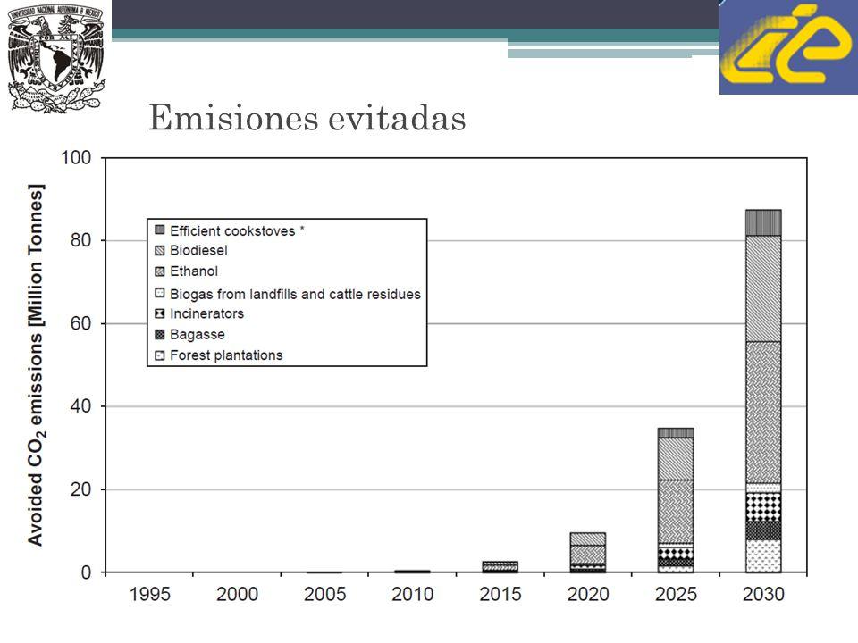 Emisiones evitadas