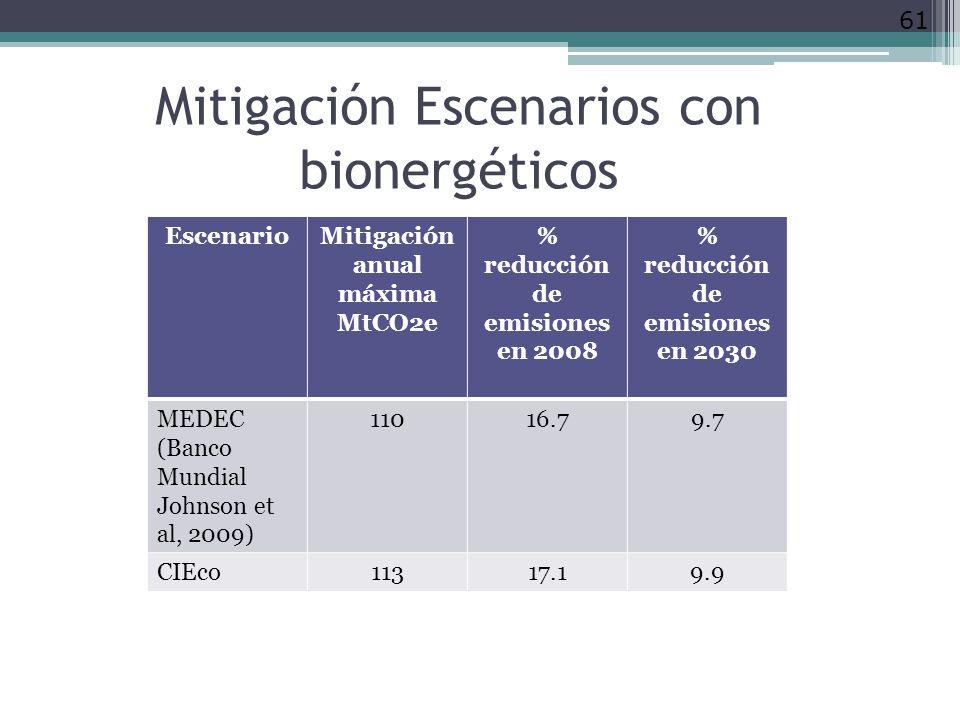 Mitigación Escenarios con bionergéticos 61 EscenarioMitigación anual máxima MtCO2e % reducción de emisiones en 2008 % reducción de emisiones en 2030 MEDEC (Banco Mundial Johnson et al, 2009) 11016.79.7 CIEco11317.19.9