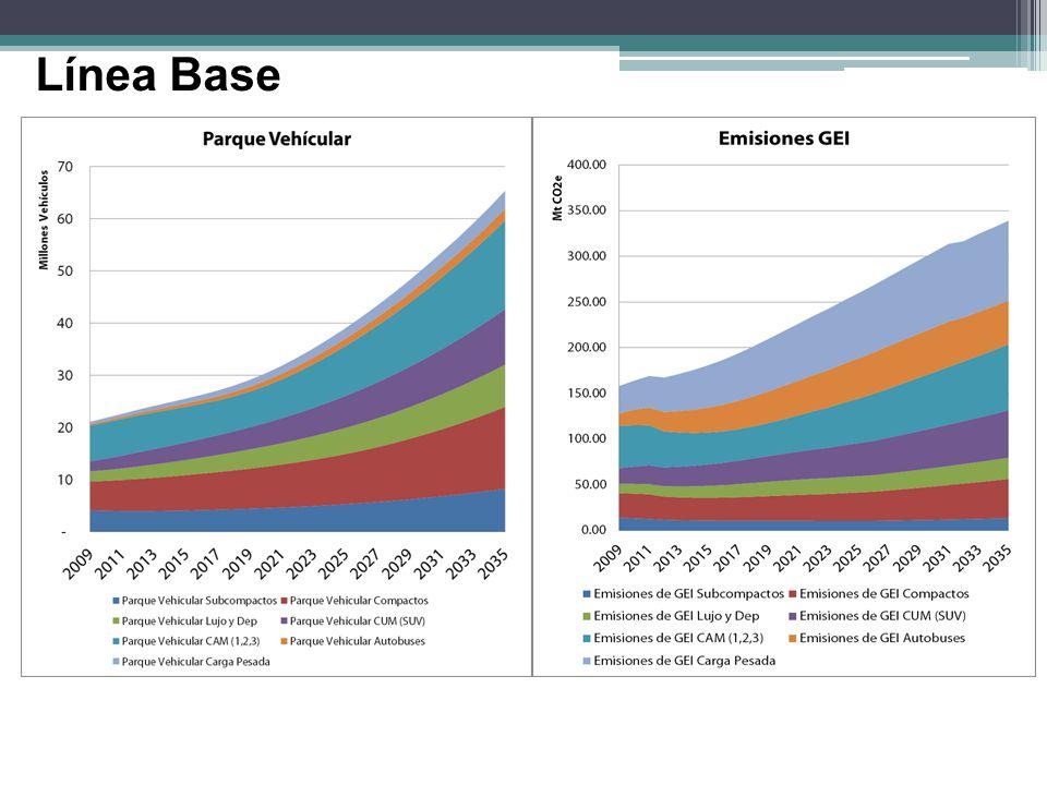 68 Comparación de mitigación GEI en el Ciclo de Vida de la producción de bioenergía
