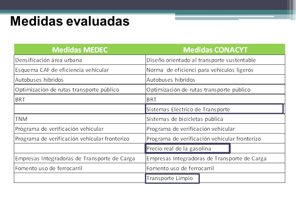 Desarrollo Orientado al Transporte Sustentable (DOTS) Se reducen 117.9 MtCO2e en el horizonte de evaluación.