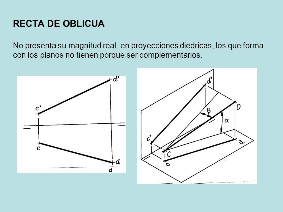RECTA DE OBLICUA No presenta su magnitud real en proyecciones diedricas, los que forma con los planos no tienen porque ser complementarios.