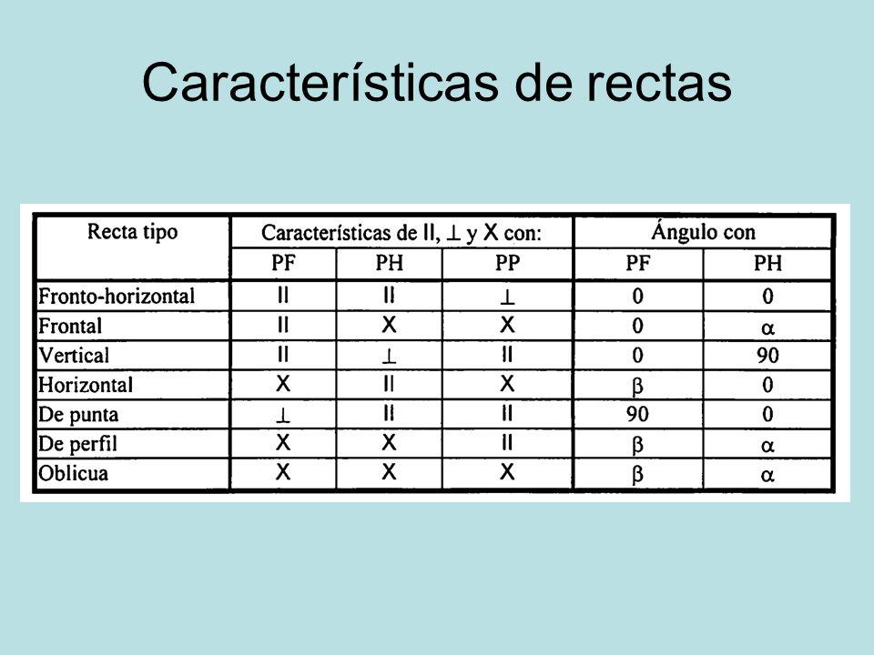 Características de rectas