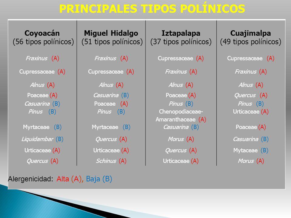 Coyoacán (56 tipos polínicos) Miguel Hidalgo (51 tipos polínicos) Iztapalapa (37 tipos polínicos) Cuajimalpa (49 tipos polínicos) Fraxinus (A) Cupress