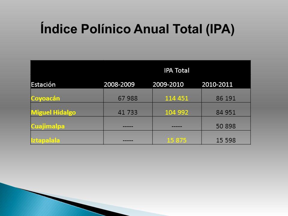 IPA Total Estación2008-20092009-20102010-2011 Coyoacán67 988114 45186 191 Miguel Hidalgo41 733104 99284 951 Cuajimalpa----- 50 898 Iztapalala-----15 8