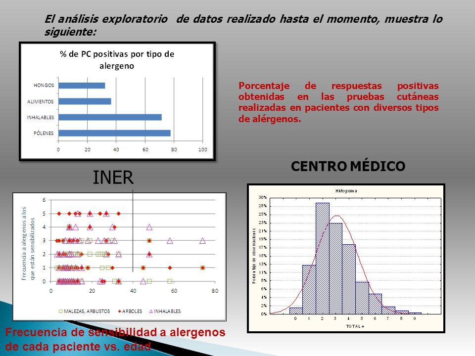 CENTRO MÉDICO Porcentaje de respuestas positivas obtenidas en las pruebas cutáneas realizadas en pacientes con diversos tipos de alérgenos. INER Frecu