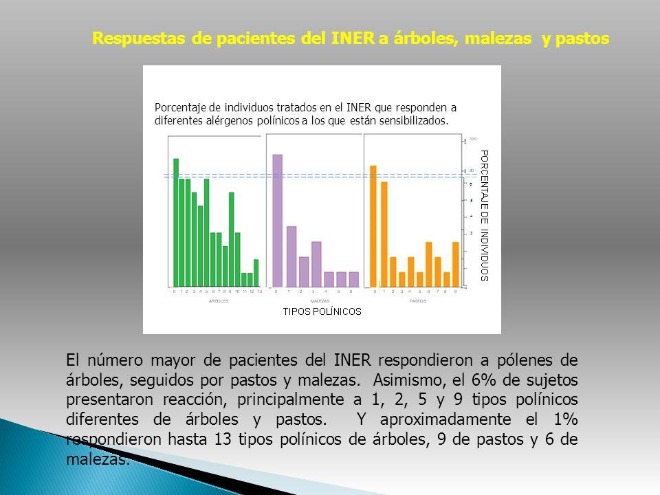 Porcentaje de individuos tratados en el INER que responden a diferentes alérgenos polínicos a los que están sensibilizados. El número mayor de pacient