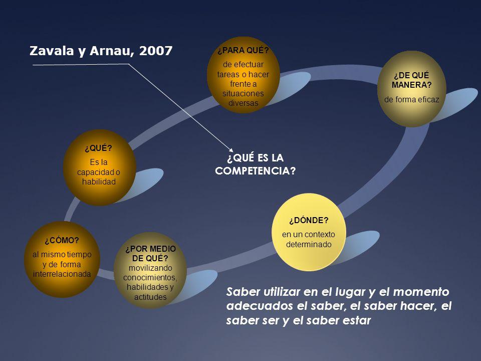 ¿QUÉ ES LA COMPETENCIA? Zavala y Arnau, 2007 ¿POR MEDIO DE QUÉ? movilizando conocimientos, habilidades y actitudes ¿QUÉ? Es la capacidad o habilidad ¿