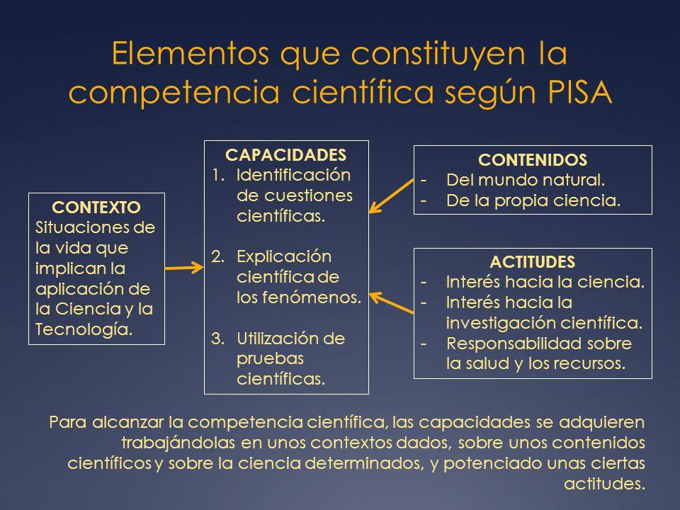 Elementos que constituyen la competencia científica según PISA CONTEXTO Situaciones de la vida que implican la aplicación de la Ciencia y la Tecnologí