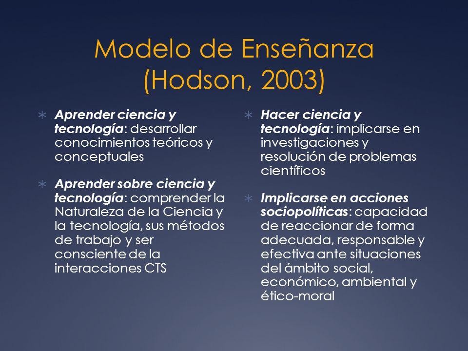 Modelo de Enseñanza (Hodson, 2003) Aprender ciencia y tecnología : desarrollar conocimientos teóricos y conceptuales Aprender sobre ciencia y tecnolog