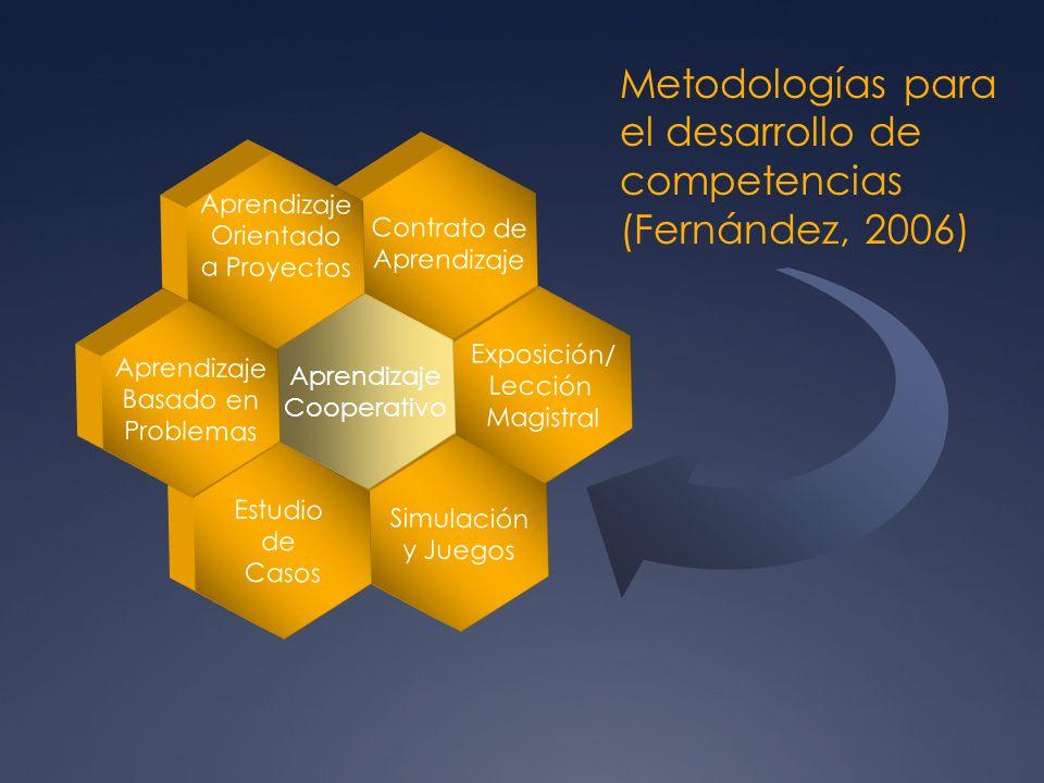 Exposición/ Lección Magistral Contrato de Aprendizaje Simulación y Juegos Aprendizaje Cooperativo Aprendizaje Orientado a Proyectos Estudio de Casos A