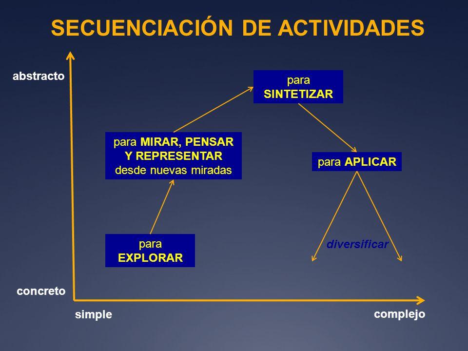 SECUENCIACIÓN DE ACTIVIDADES abstracto concreto simple complejo para EXPLORAR para MIRAR, PENSAR Y REPRESENTAR desde nuevas miradas para SINTETIZAR pa