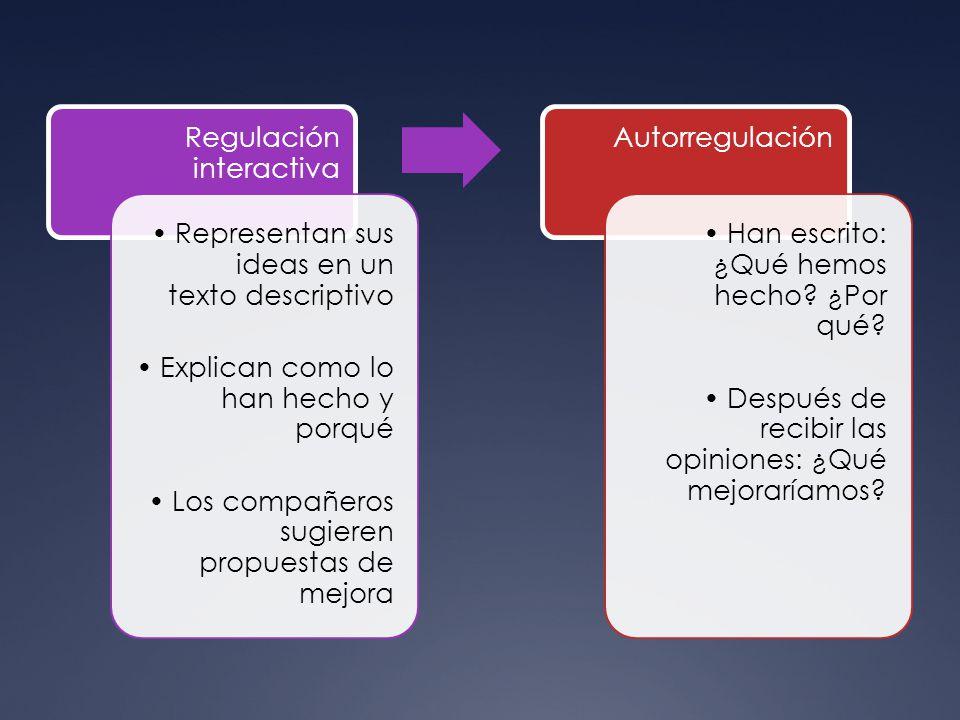 Regulación interactiva Representan sus ideas en un texto descriptivo Explican como lo han hecho y porqué Los compañeros sugieren propuestas de mejora