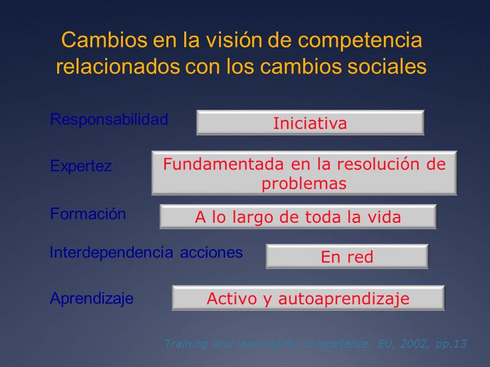 Cambios en la visión de competencia relacionados con los cambios sociales Responsabilidad Buena conducta y disciplina Iniciativa Expertez Fundamentada